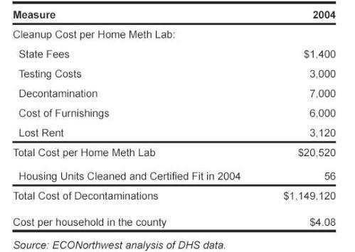 meth-lab-cleanup-cost.jpg